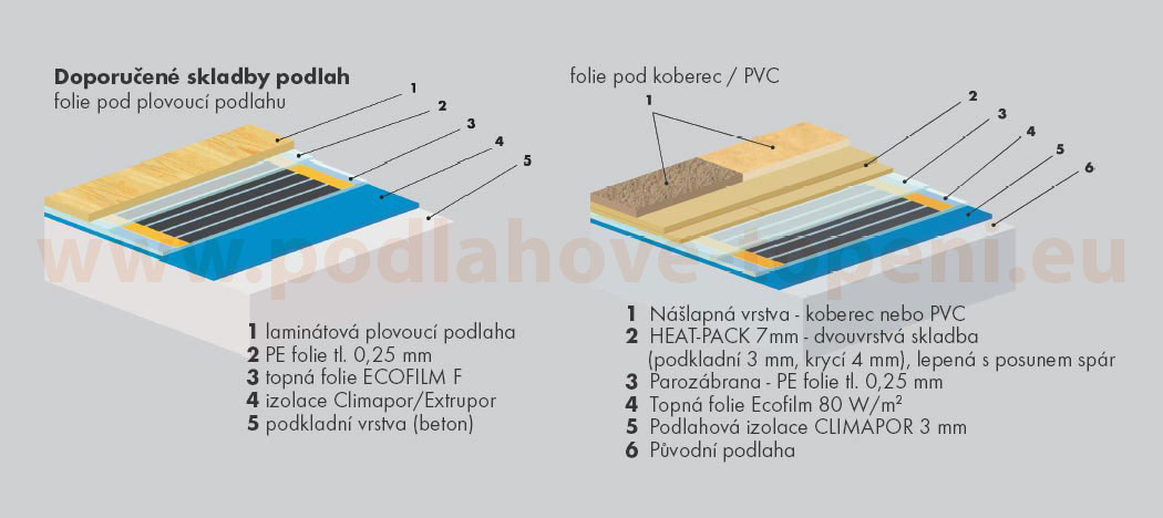 Marmoleum na podlahové topení