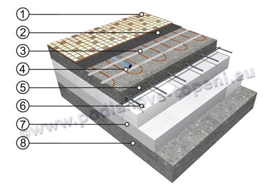 Skladba podlahy elektrické podlahové topení